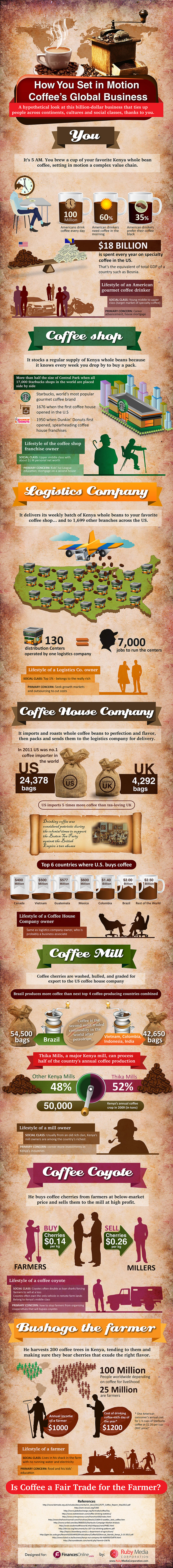 How You Set In Motion Coffee's Global Business