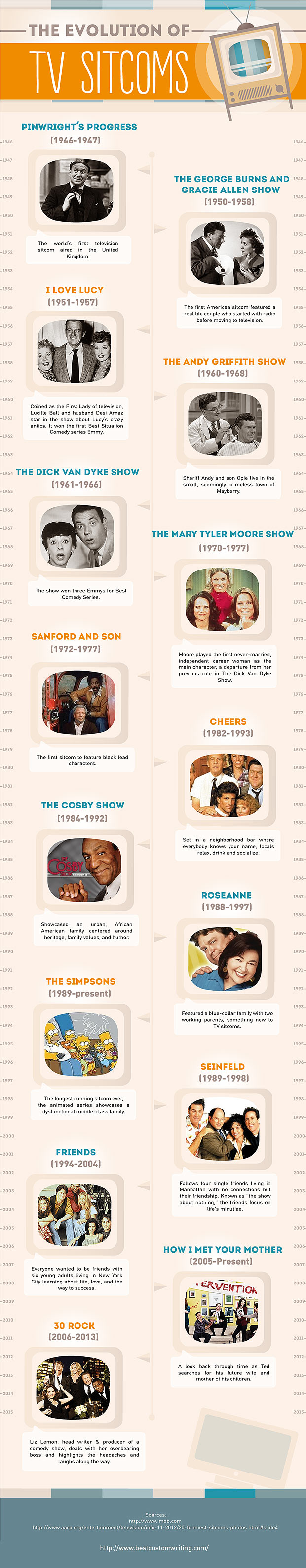 The evolution of TV sitcoms by BestCustomWriting.com