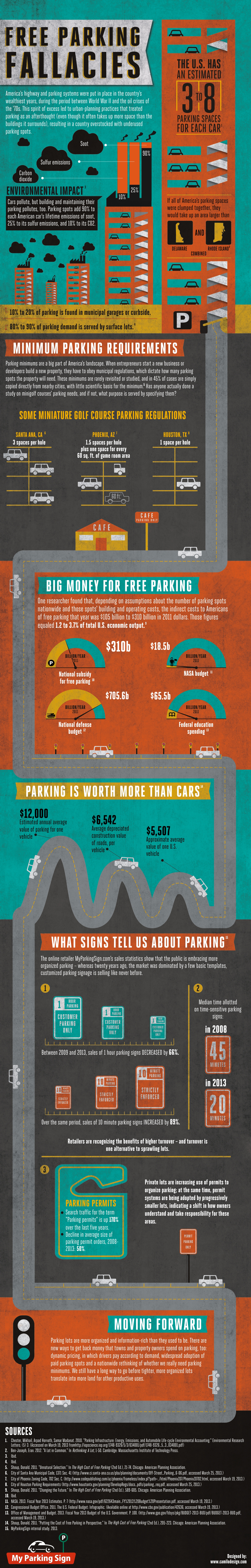 Free Parking Fallacies
