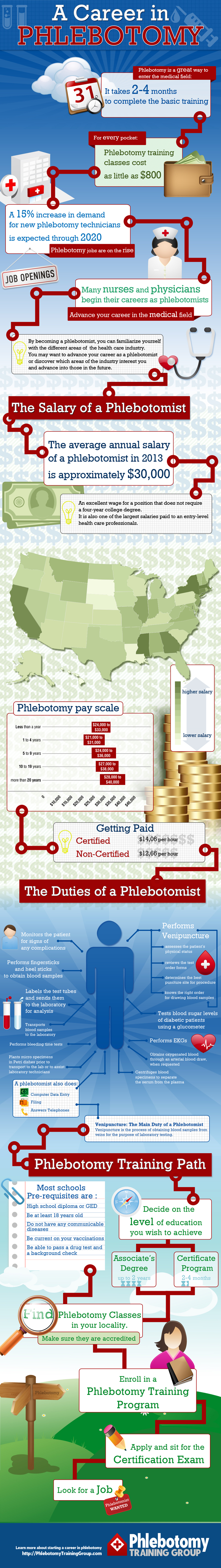 A Career in Phlebotomy