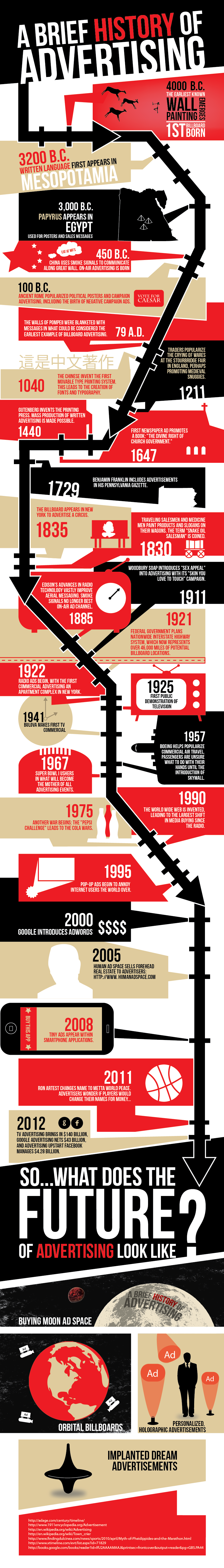 A Brief History of Advertising