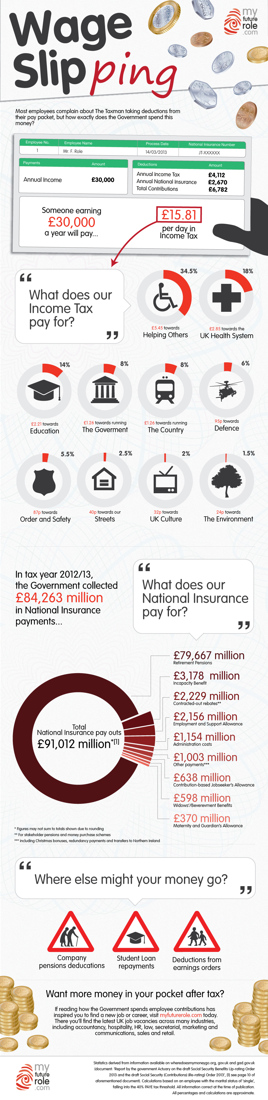 How Does the UK Government Spend Your Income Tax & National Insurance?