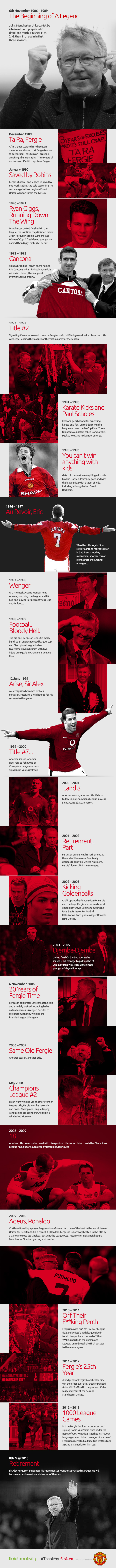 A Timeline Tribute To Sir Alex Ferguson