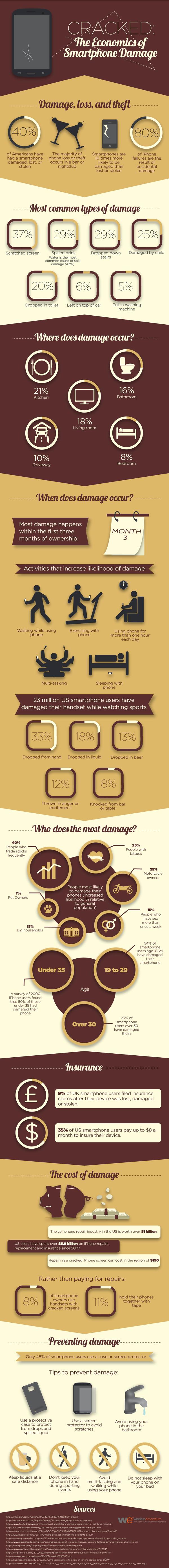 The Economics of Smartphone Damage