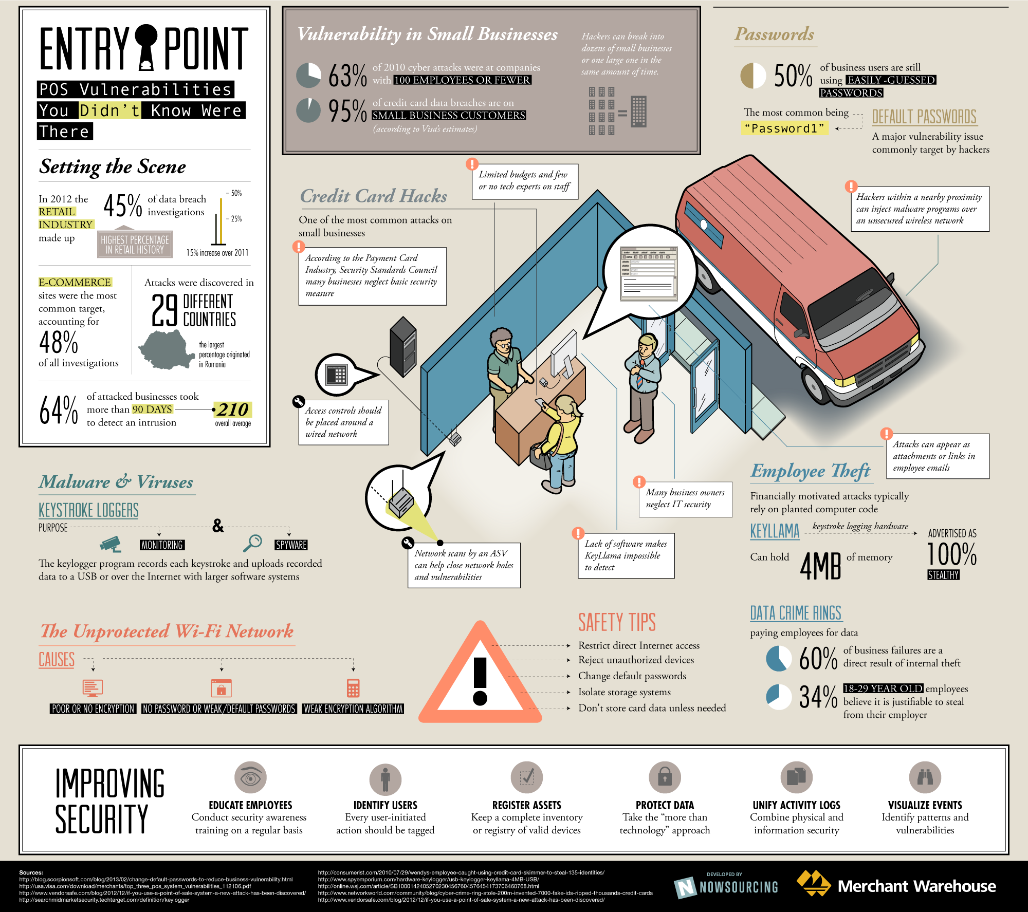 Entry Point: POS Vulnerabilities You Didn't Know Where There