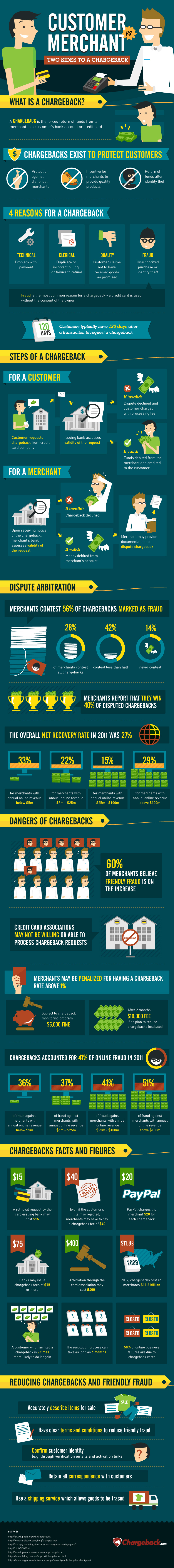 Merchant Vs. Customer: Two Sides to a Chargeback