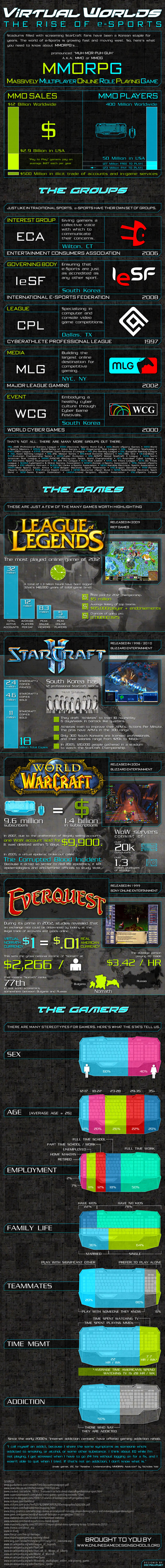 Virtual Worlds: The Rise of e-Sports