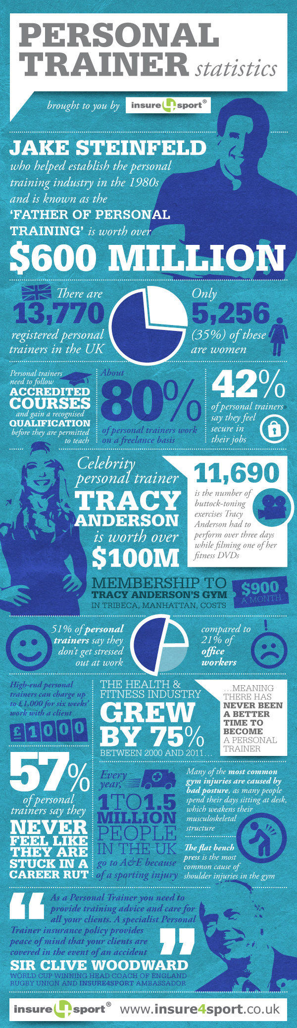 Facts and Stats of Personal Trainers
