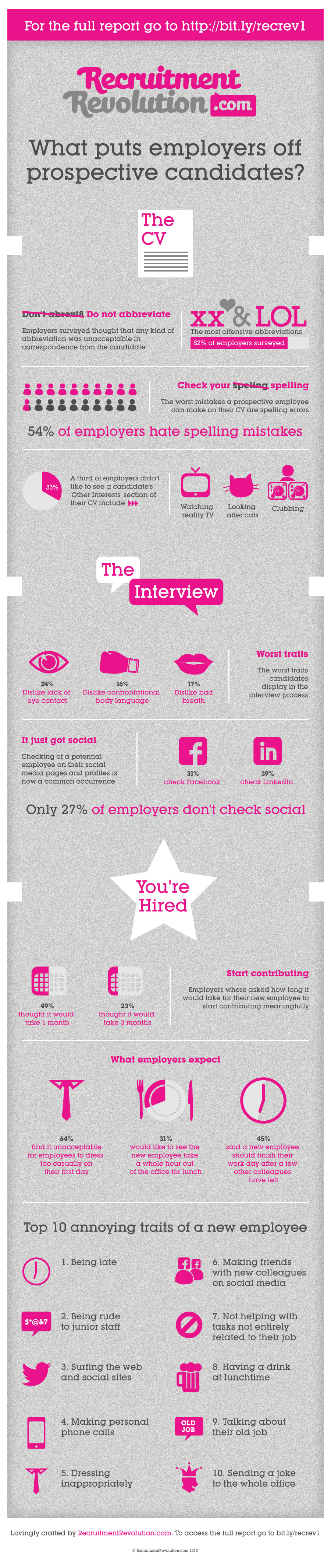 What Puts Employers Off Prospective Candidates?
