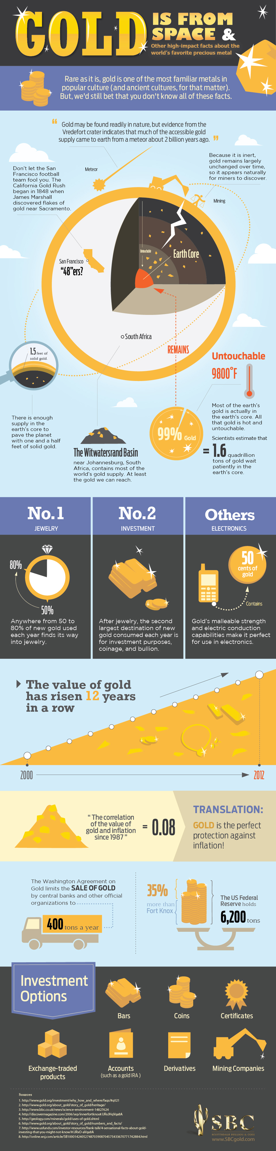 Gold is From Space and Other High Impact Facts About Gold