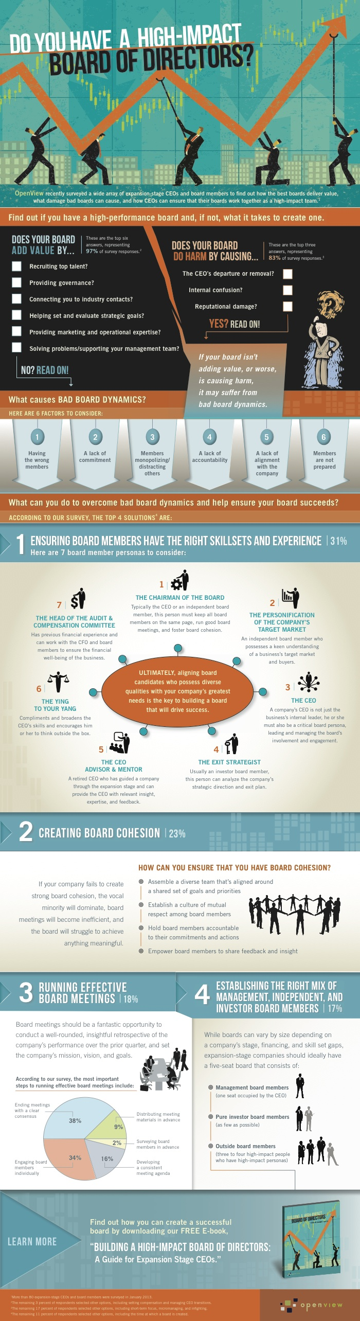 Do You Have a High-Impact Board of Directors?