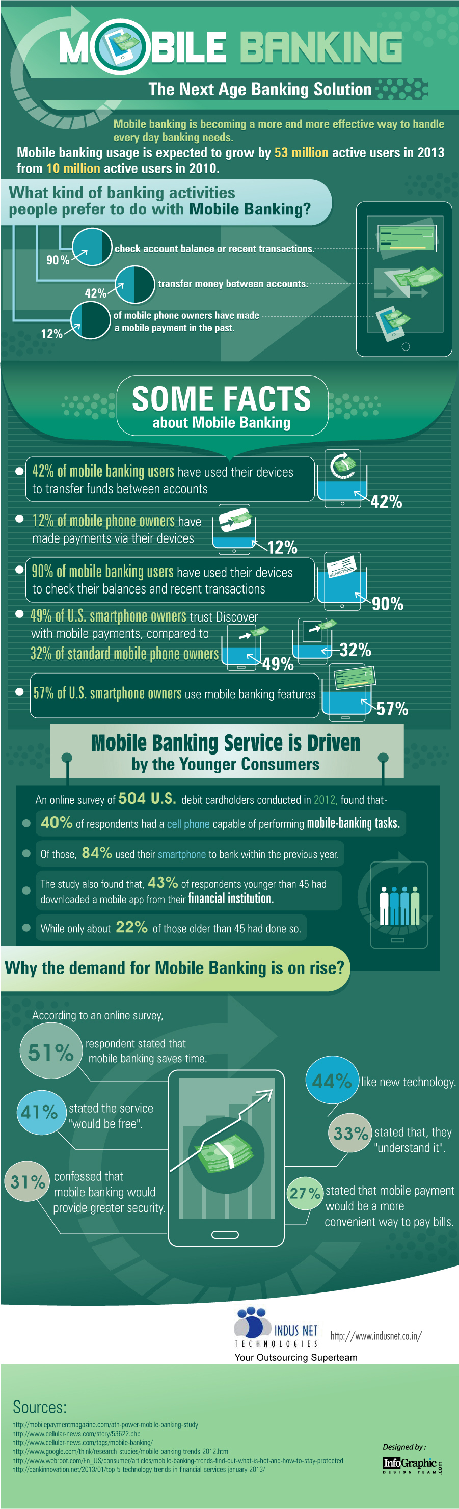 Mobile Banking - The Next Age Banking Solution