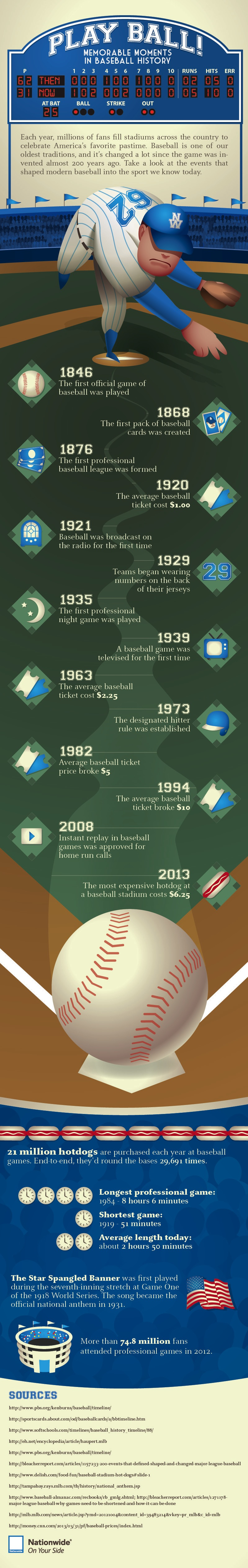 Baseball Facts Infographic