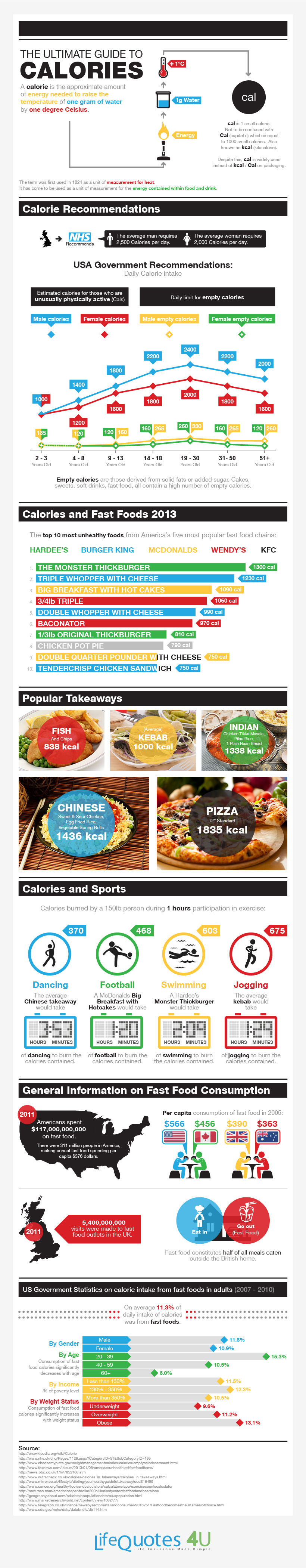 The Ultimate Guide To Calories