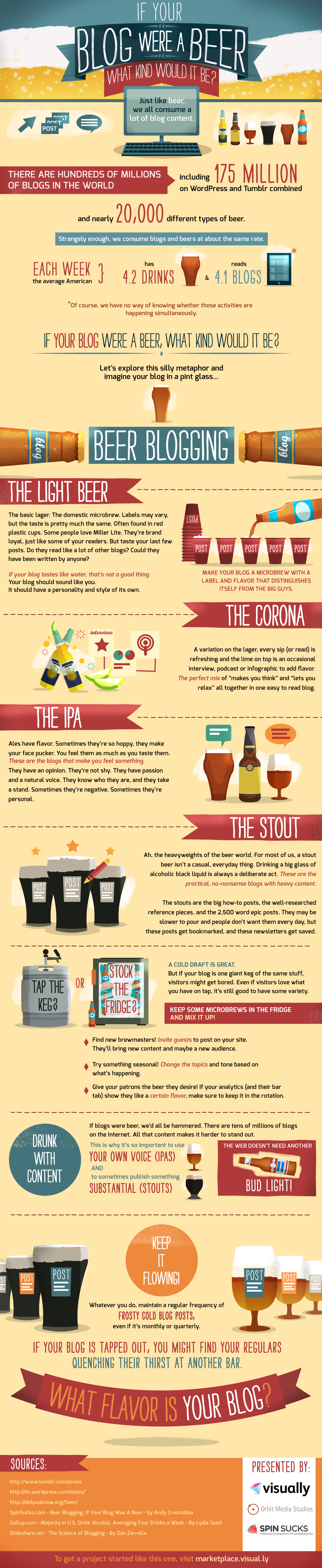 If Your Blog Were A Beer, What Kind Would It Be?