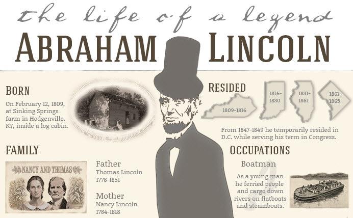 Abraham Lincoln's Family & Life History