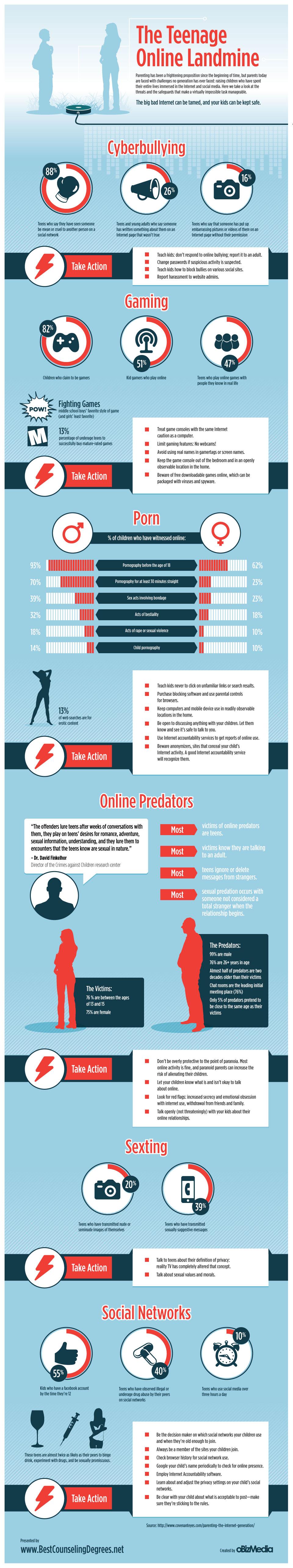 The Teenage Online Landmine