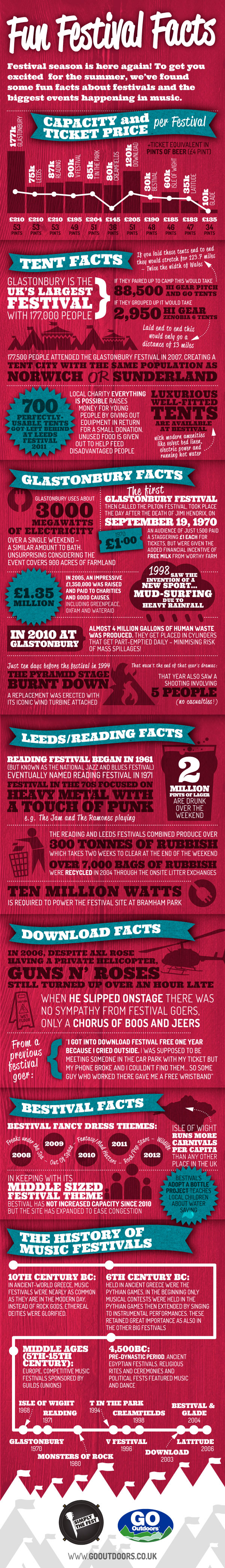 Everything You Ever Wanted to Know About UK's Biggest Music Festivals