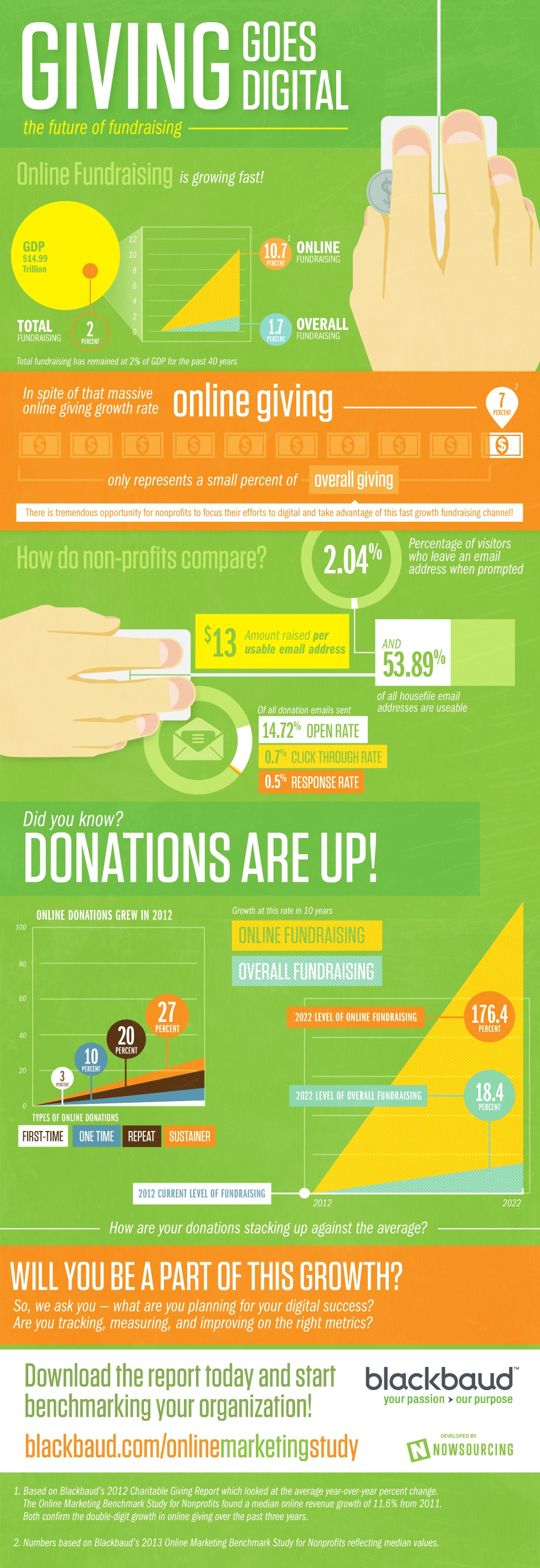 Giving Goes Digital
