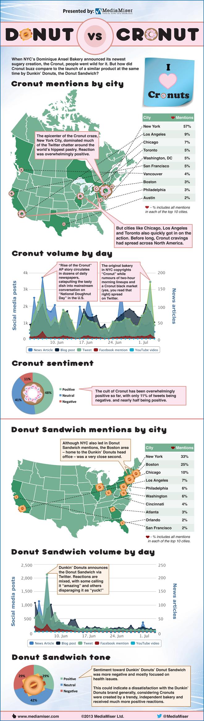 Donut vs Cronut