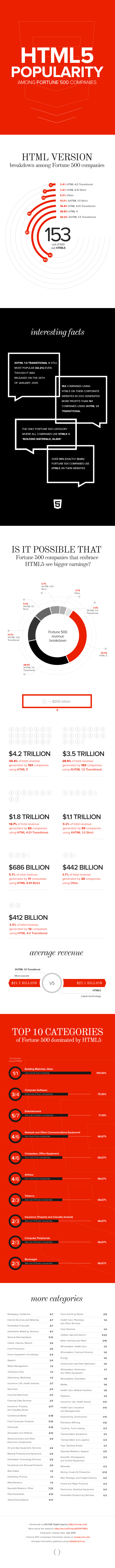 HTML5 Popularity Among Fortune 500 Companies
