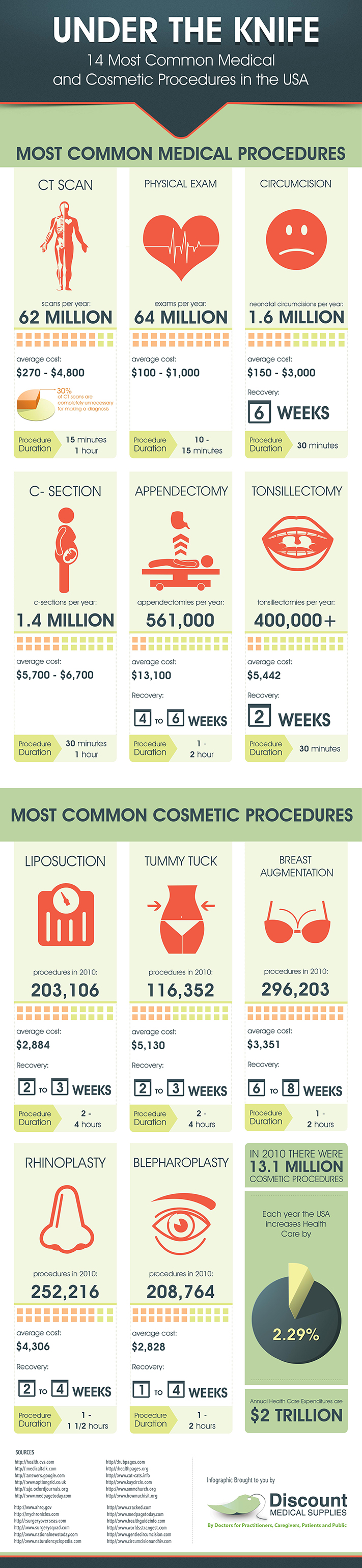 Most Common Medical and Cosmetic Procedures in the US