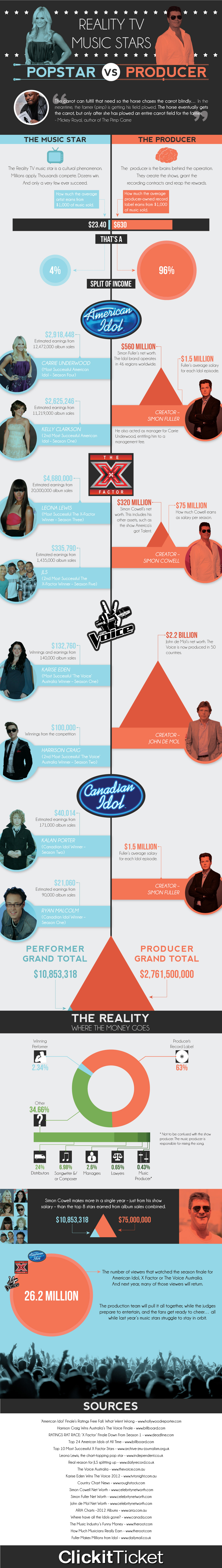Reality TV Music Stars - Pop Star vs Producer