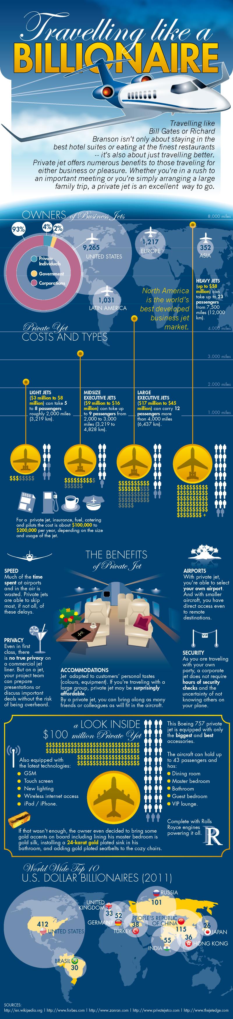 Charter a Business Jet Like A Billionaire