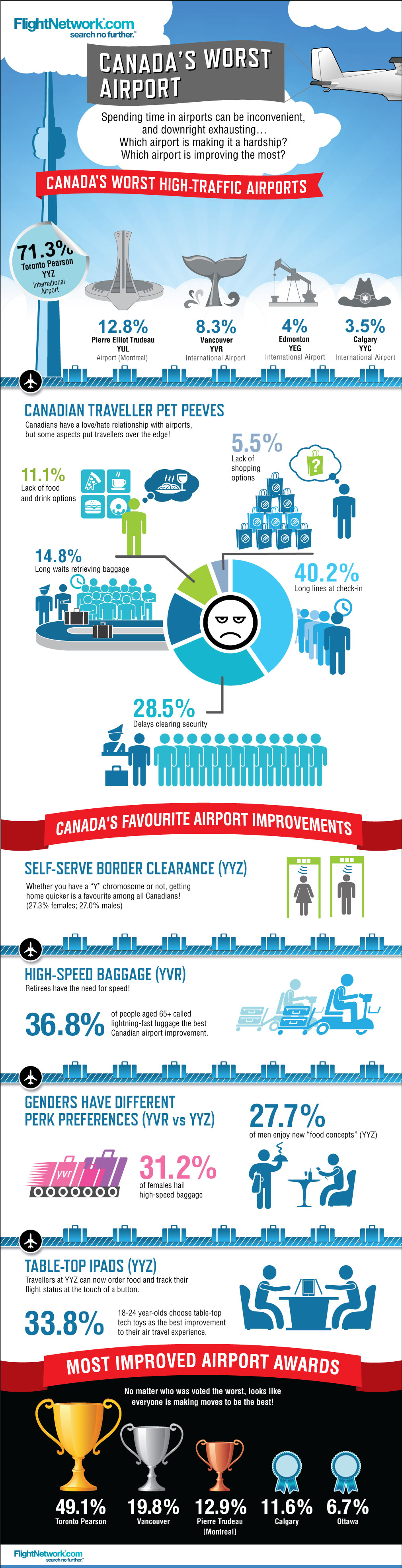 Canada's Worst Airports 2013