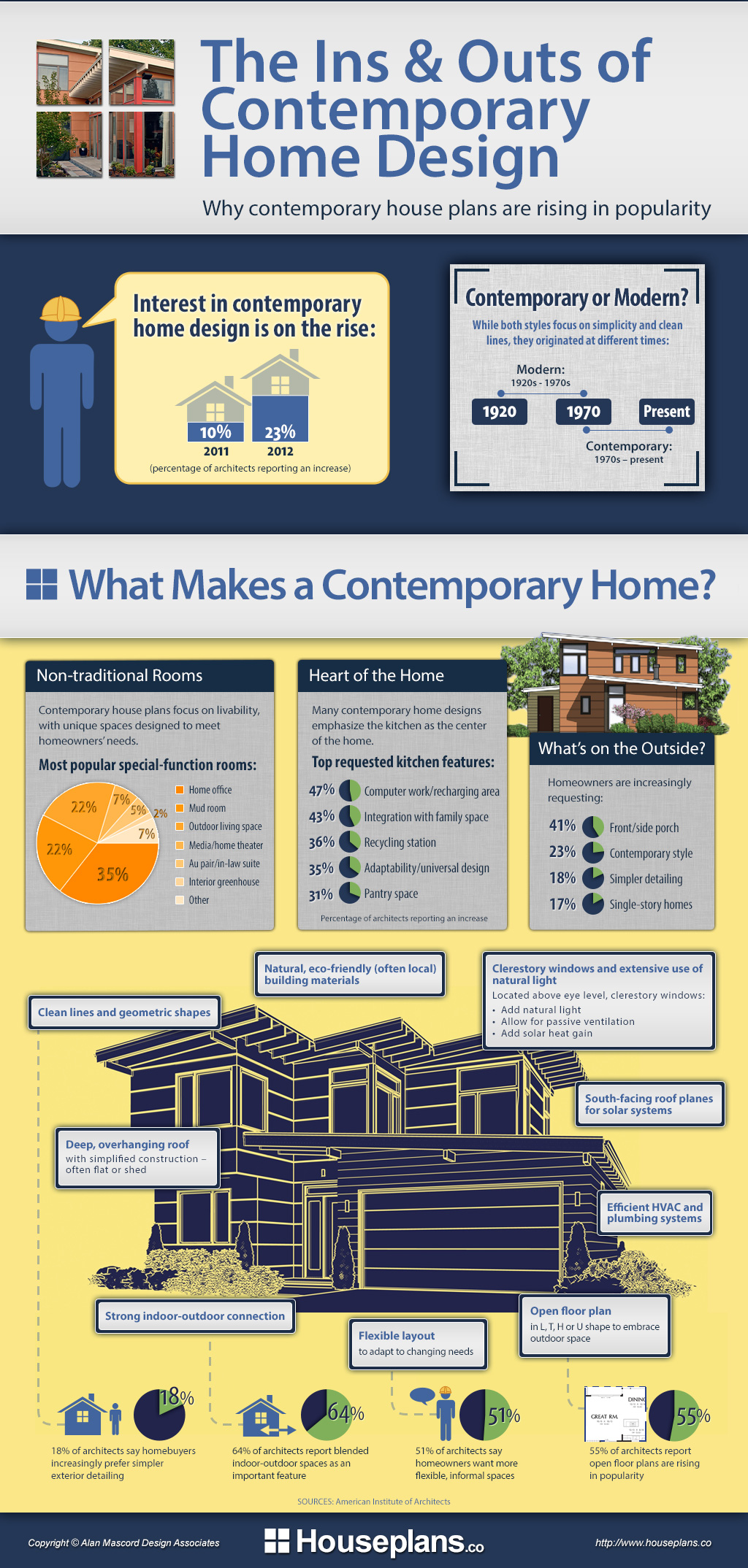 The Ins & Outs of Contemporary Home Design