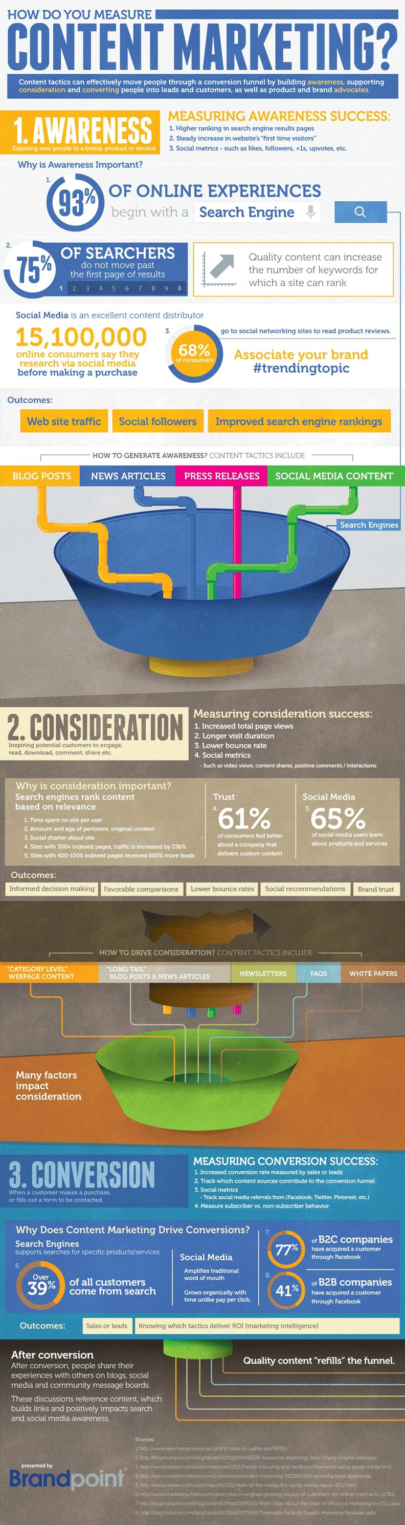 How Do You Measure Content Marketing