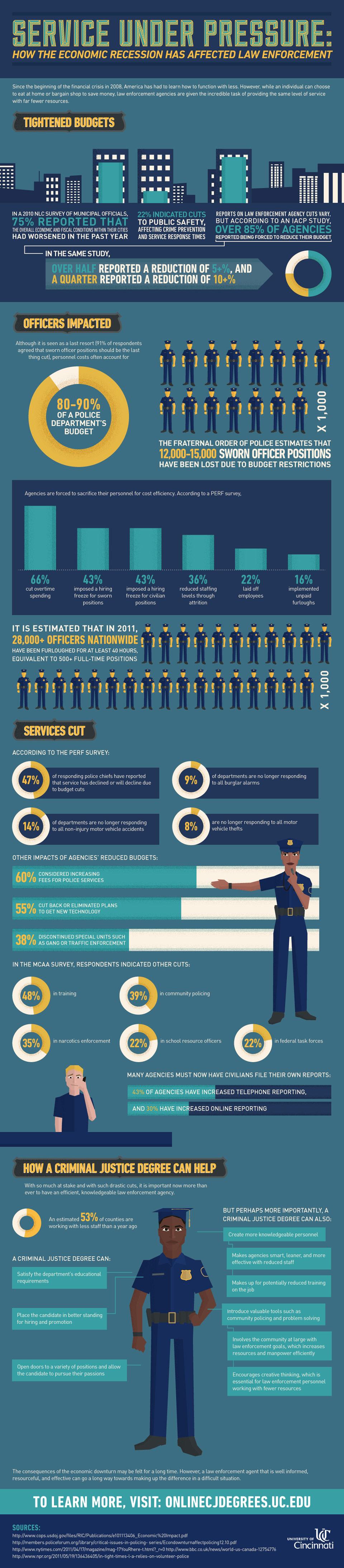 How Economic Recession Has Affected Law Enforcement