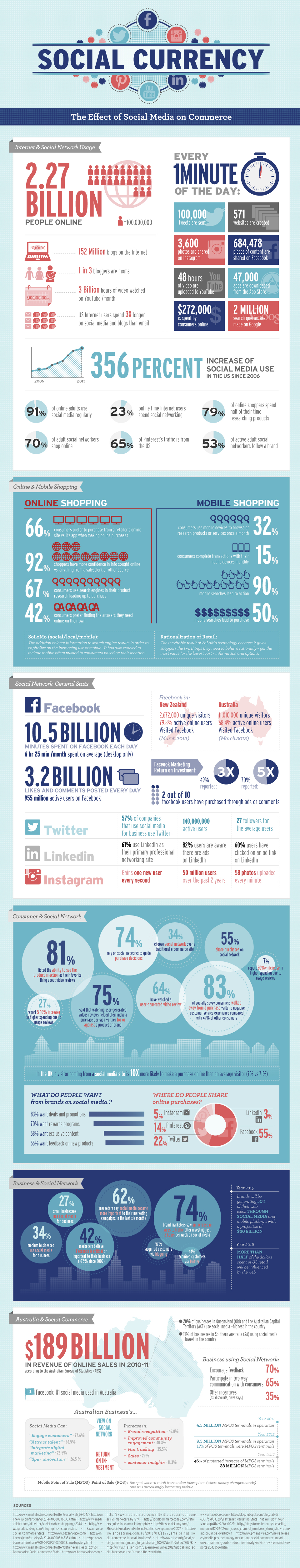 The Rise of Social Commerce