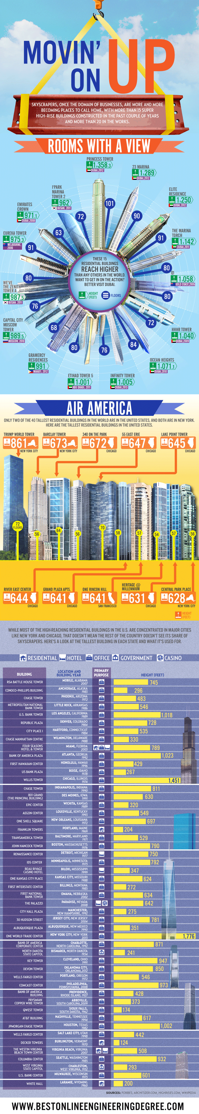 Movin' On Up: World's Tallest Buildings