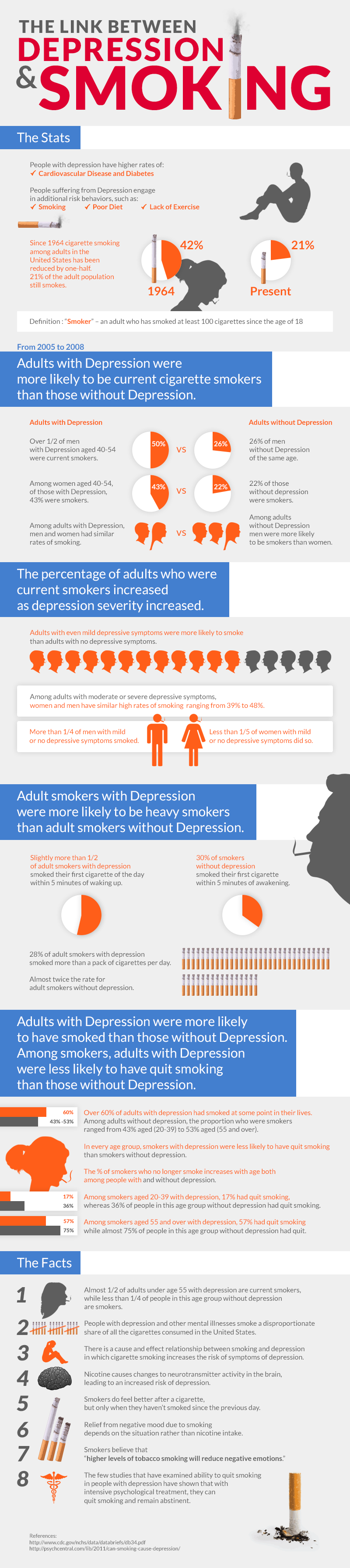 The Link Between Smoking & Depression