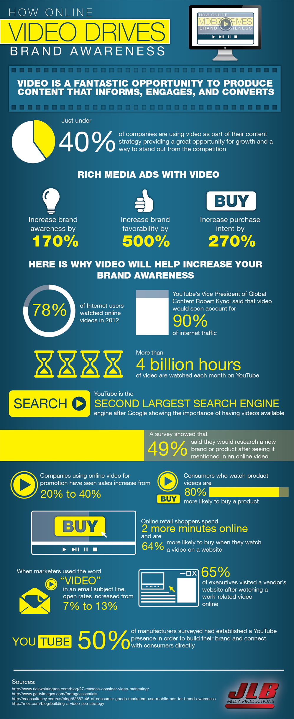 How Online Video Drives Brand Awareness