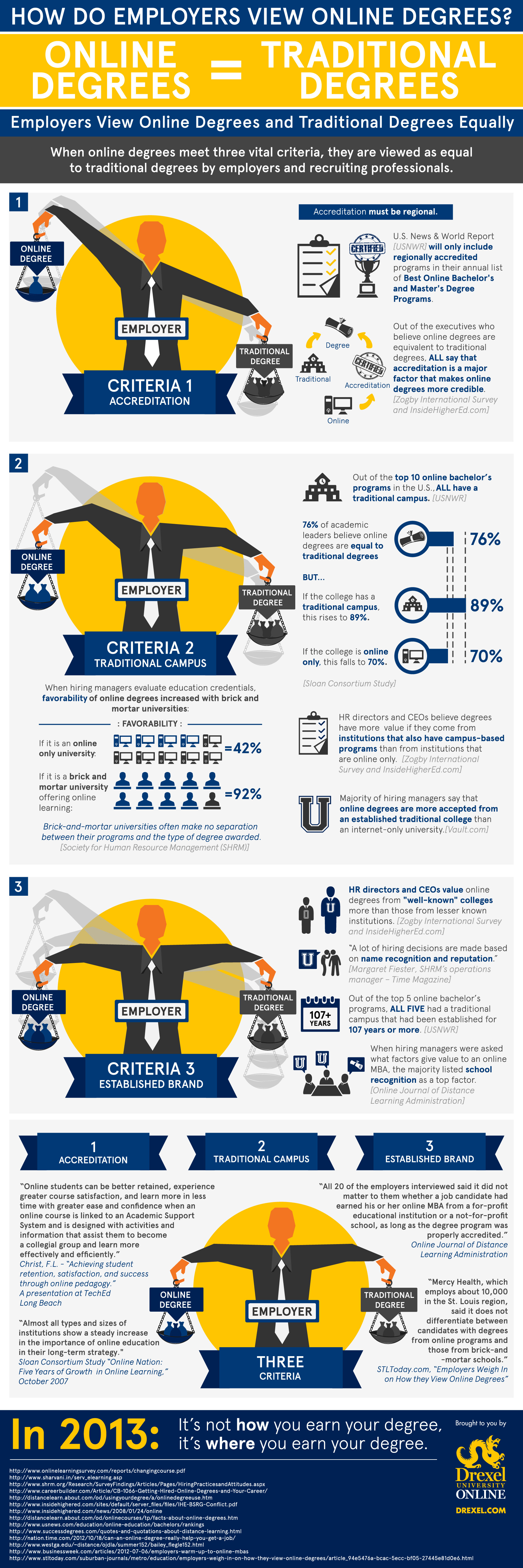 How Do Employers View Online Degrees from Drexel University Online