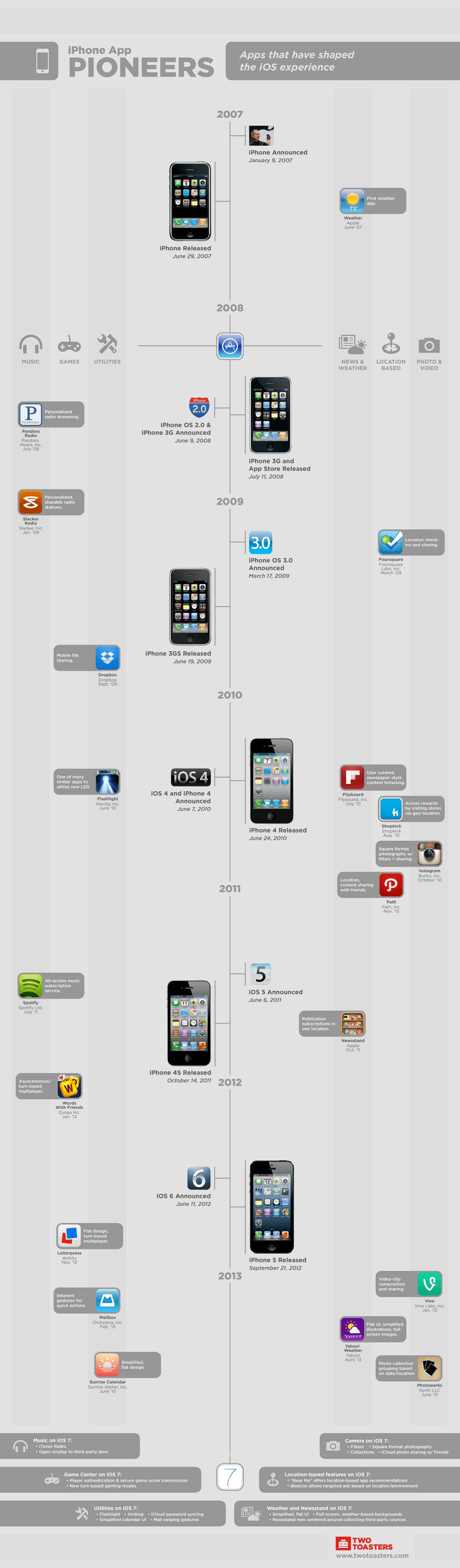 iPhone App Pioneers: Apps That Have Shaped the iOS Experience