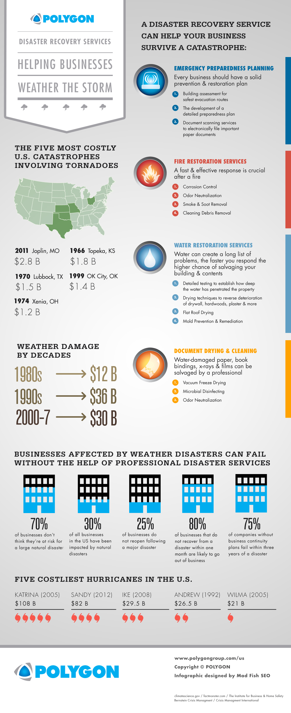 Disaster Recovery Services Help Businesses Weather the Storm