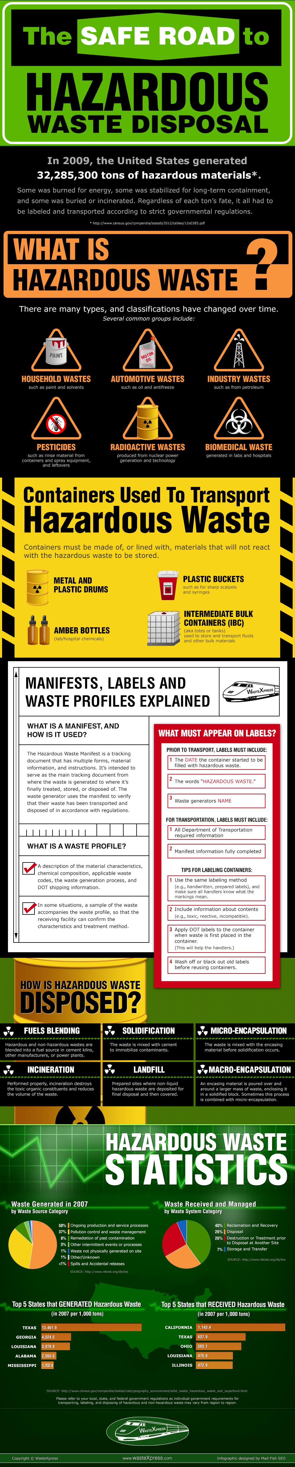 The Safe Road to Hazardous Waste Disposal