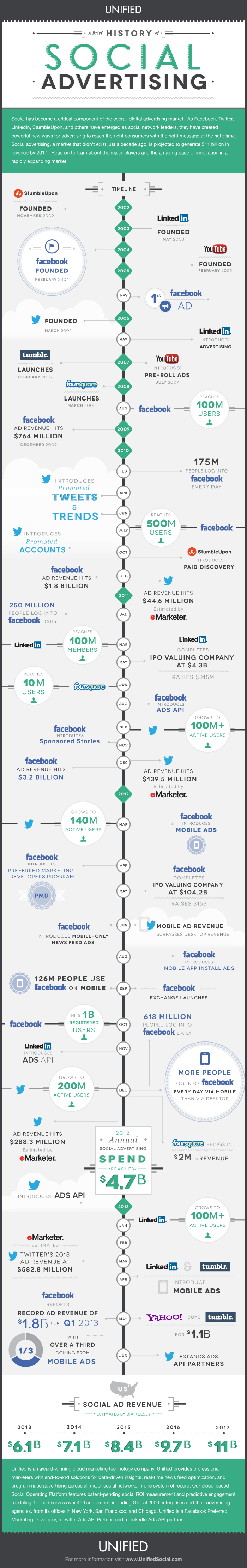 A Brief History of Social Advertising