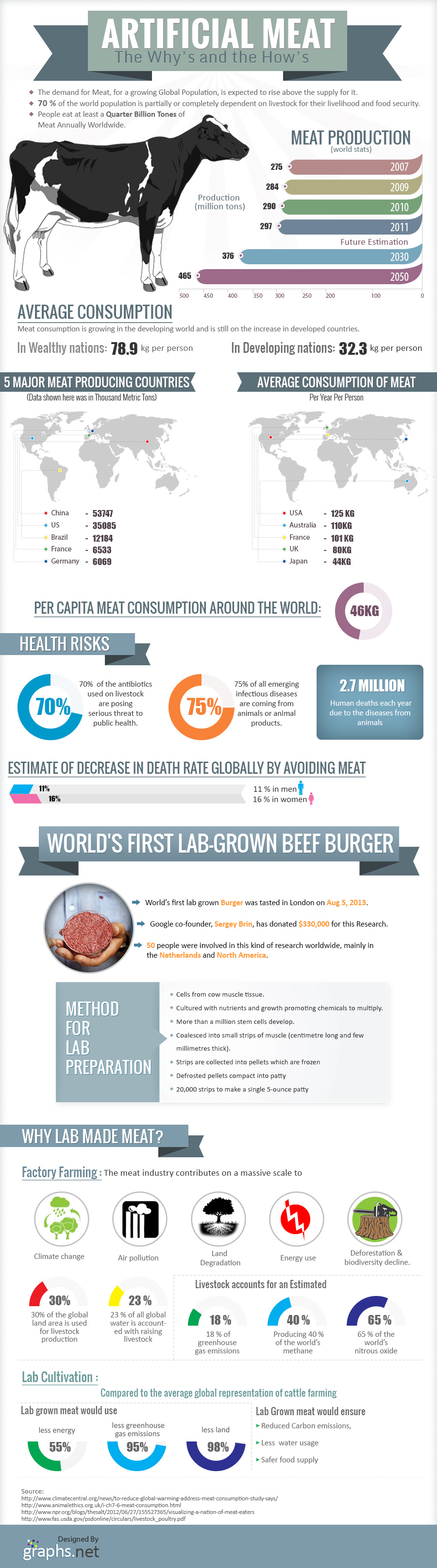 Interesting Facts About Artificial Meat