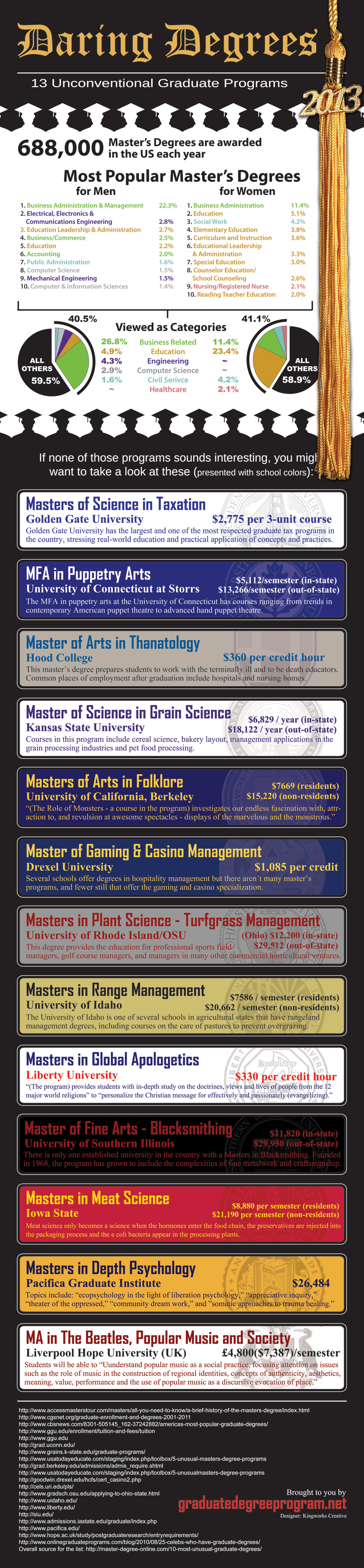 13 Unusual Masters Degrees