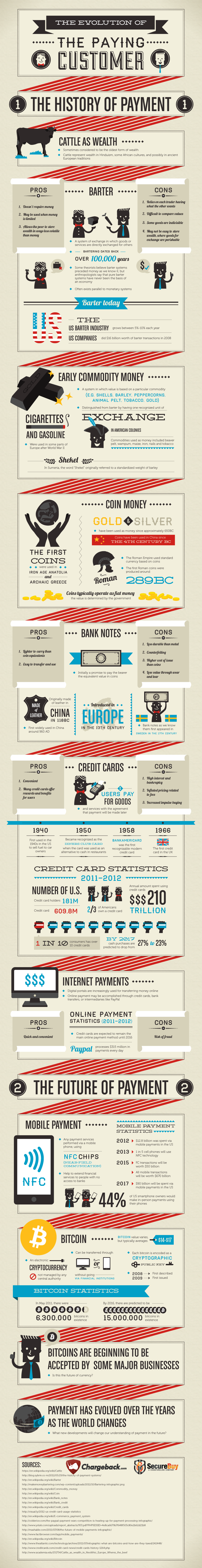The Evolution of the Paying Customer