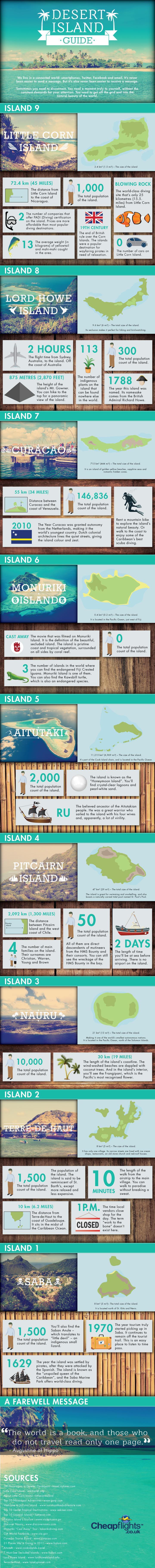 Desert Island Guide