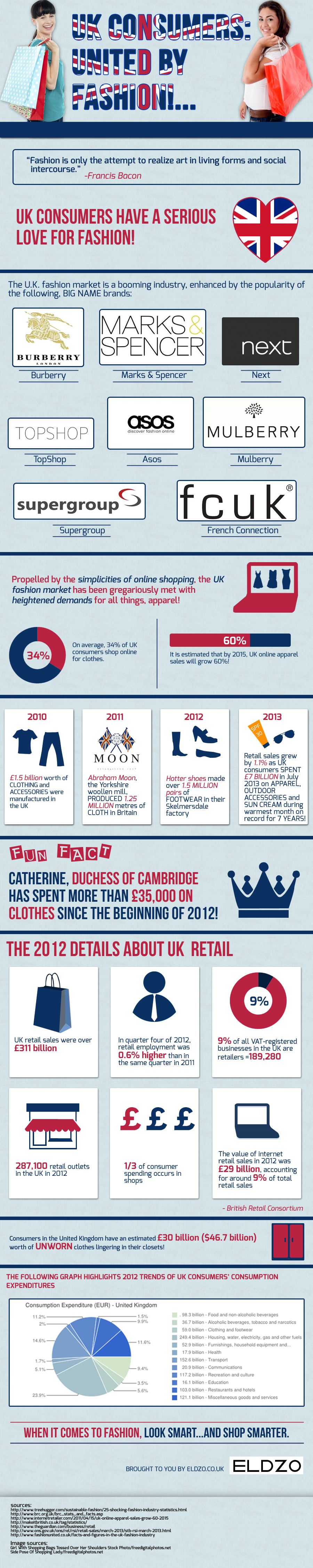 UK Consumers: United By Fashion