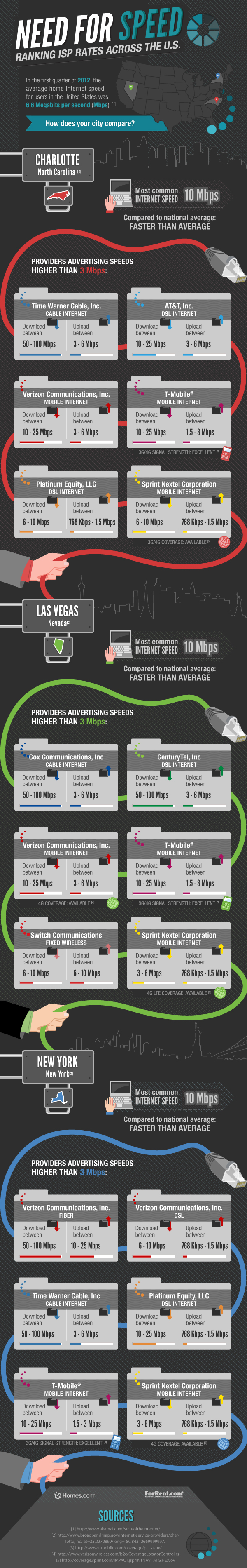 Need for Speed: Ranking ISP Rates Across the U.S.