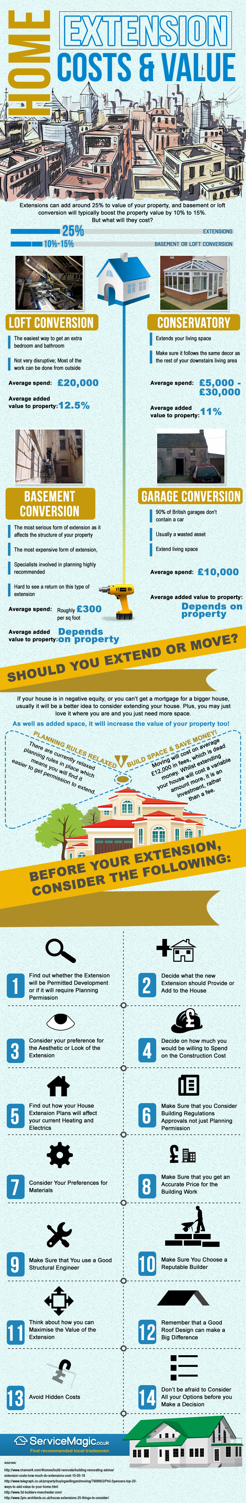 Home Extension Costs & Value