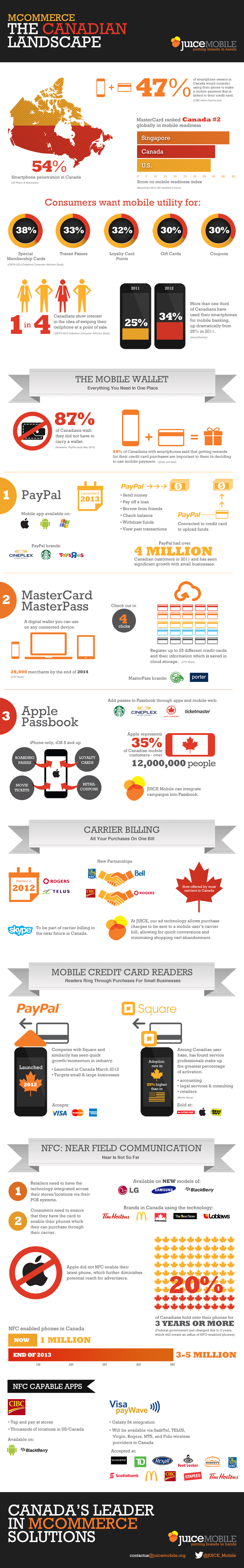 Mcommerce: The Canadian Landscape
