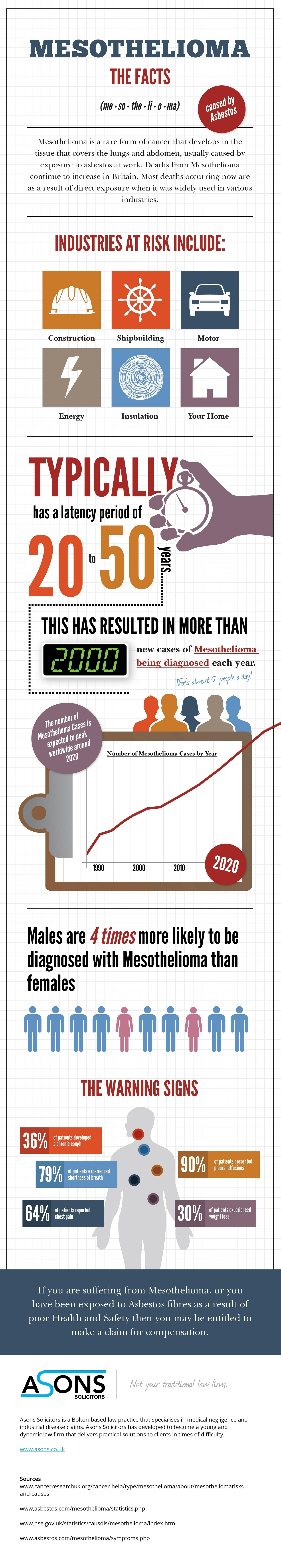 Mesothelioma: The Facts
